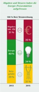 Diese Grafik zeigt die Zusammensetzung des Gesamtpreises.